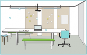 Recommendations for spaces to collaborate – the team 'owns' the space: an abundance of display space, digital and traditional; moveable and bench-style furniture; dynamic lighting